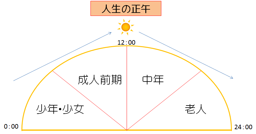 人生の正午/西澤 史子 ― 学び |...